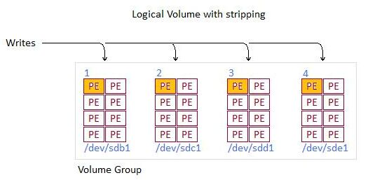 Striping Logical Volumes
